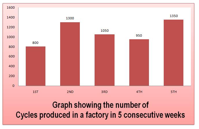data-intepretation-bar-graph-level-1-set-35-1