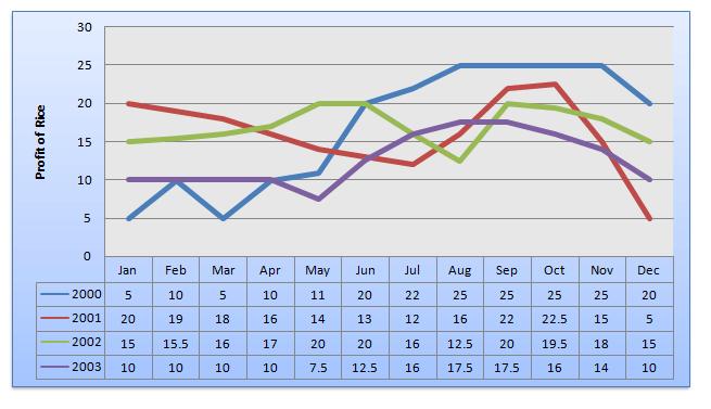 line-graph-data-interpretation-level-1-set-28-1