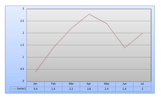 line-graph-data-interpretation-level-2-set-1