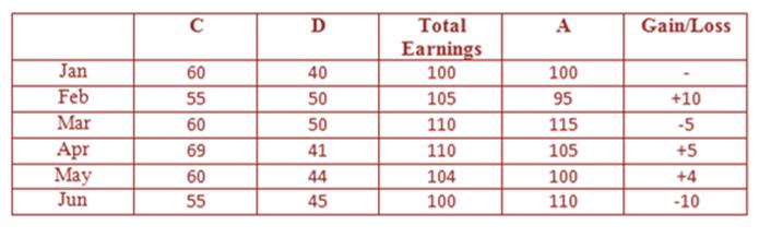 data-interpretation-level-3-set-5-answers-2
