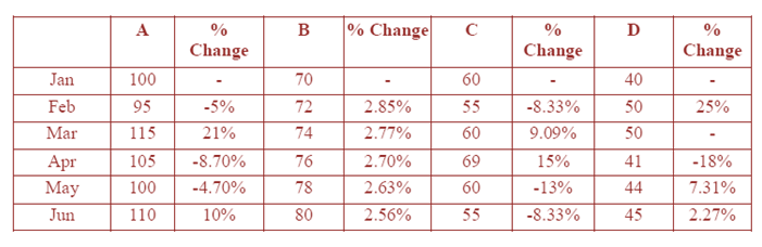 data-interpretation-level-3-set-5-answers