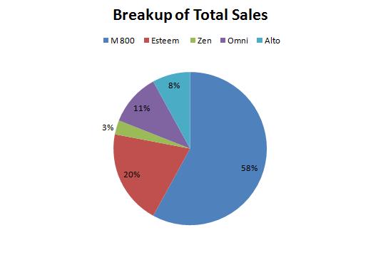 pie-chart-data-interpretation-level-2-set-27-2
